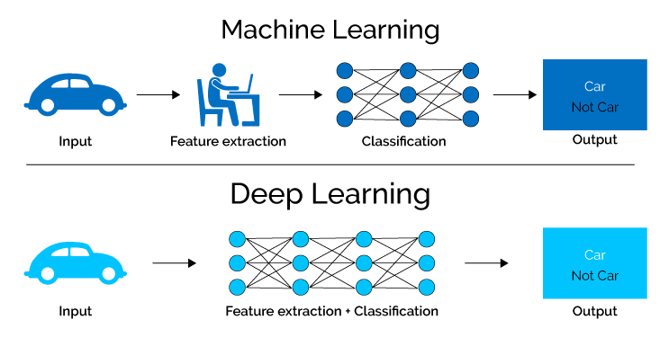 Deep Learning and its features